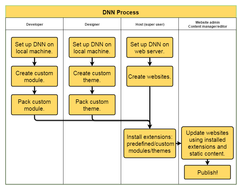 DNN workflow with roles
